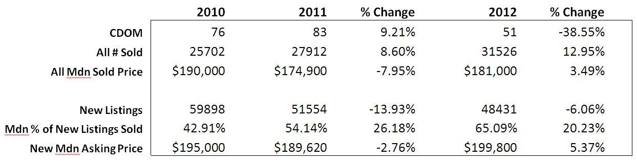 2012 Home Sales Graph