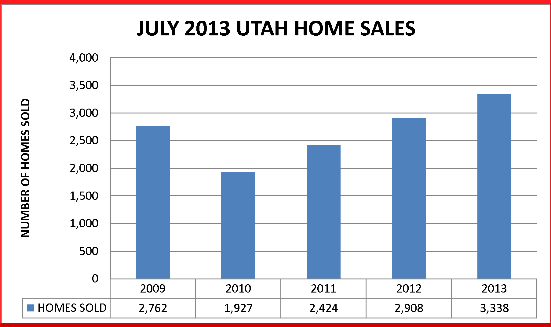 July utah home sales prices at 5 year high for On the property sale prices