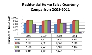 Utah Homes Quarterly Comparison