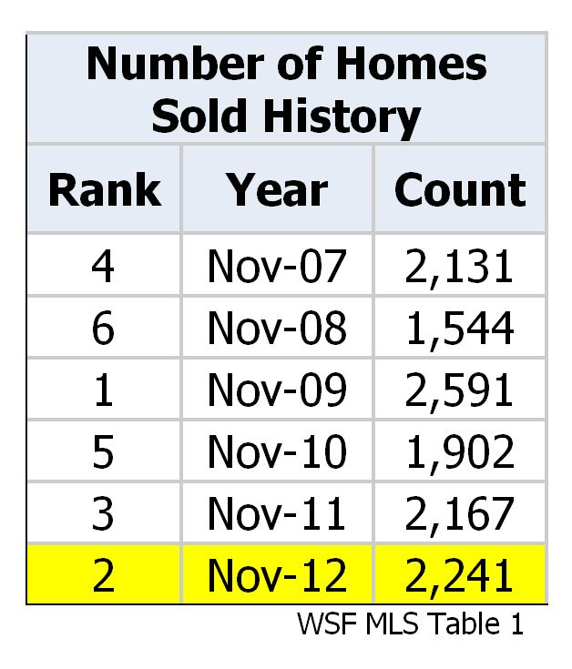 Number of Homes Sold Comparison Chart