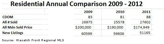 Utah home annual sales comparison chart